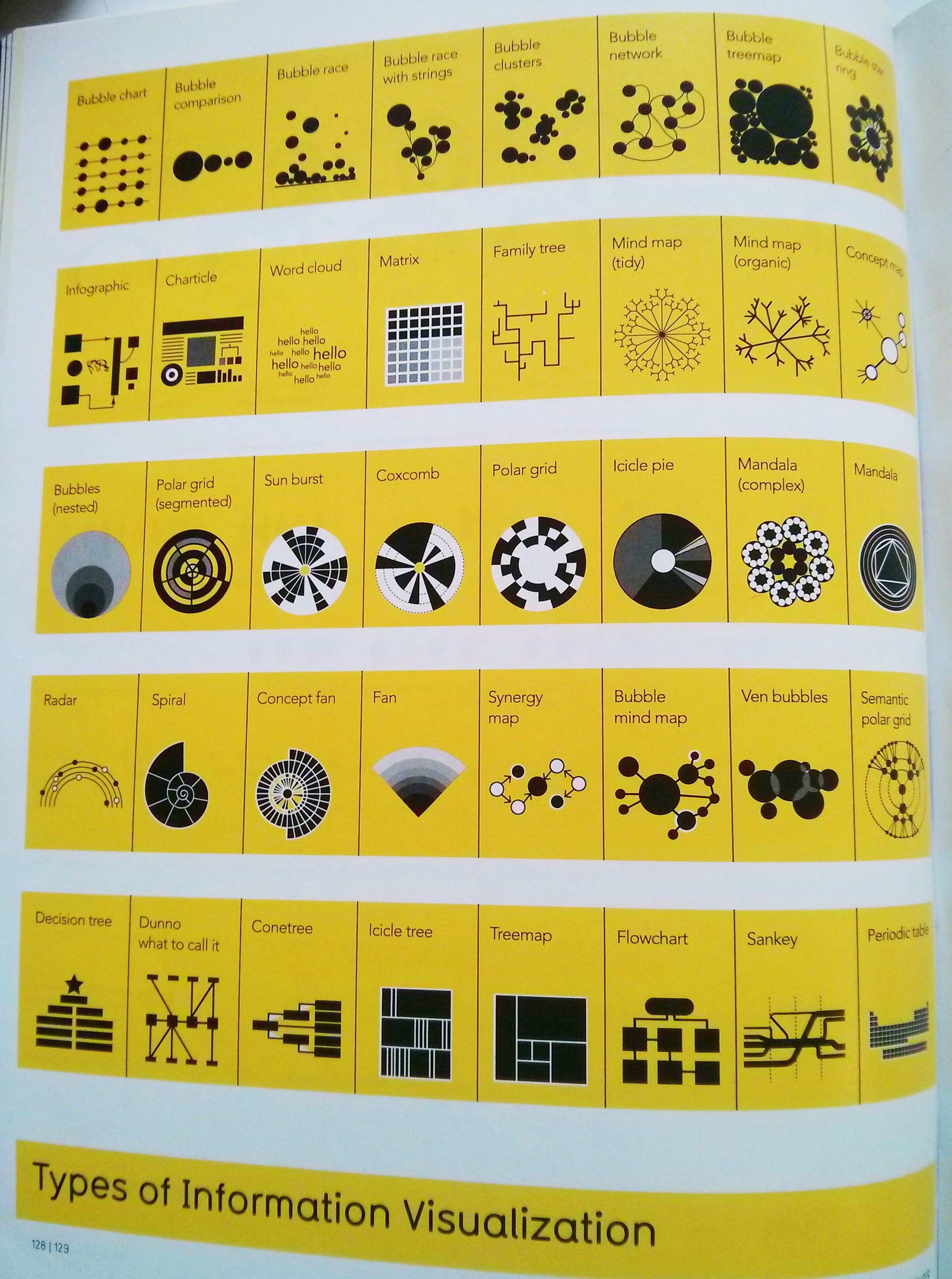 Types of information visualisation